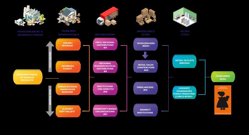 Social Marketing – Population Services Kenya